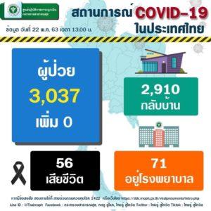 タイ、プーケットのコロナ感染者数